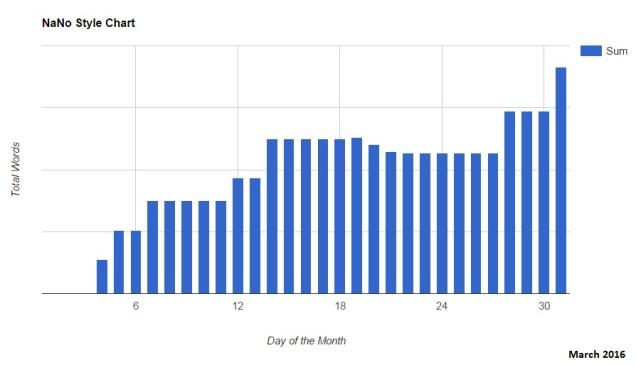 NaNo Style March 2016 Chart