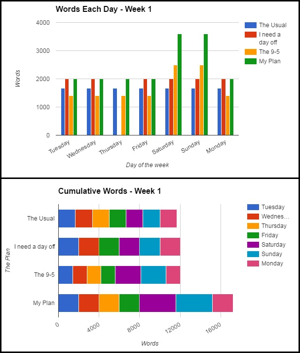 Sample word plan graphs for NaNo
